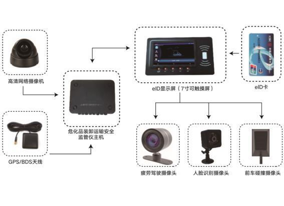 ZAKC-VH100危化品装卸运输安全监管仪